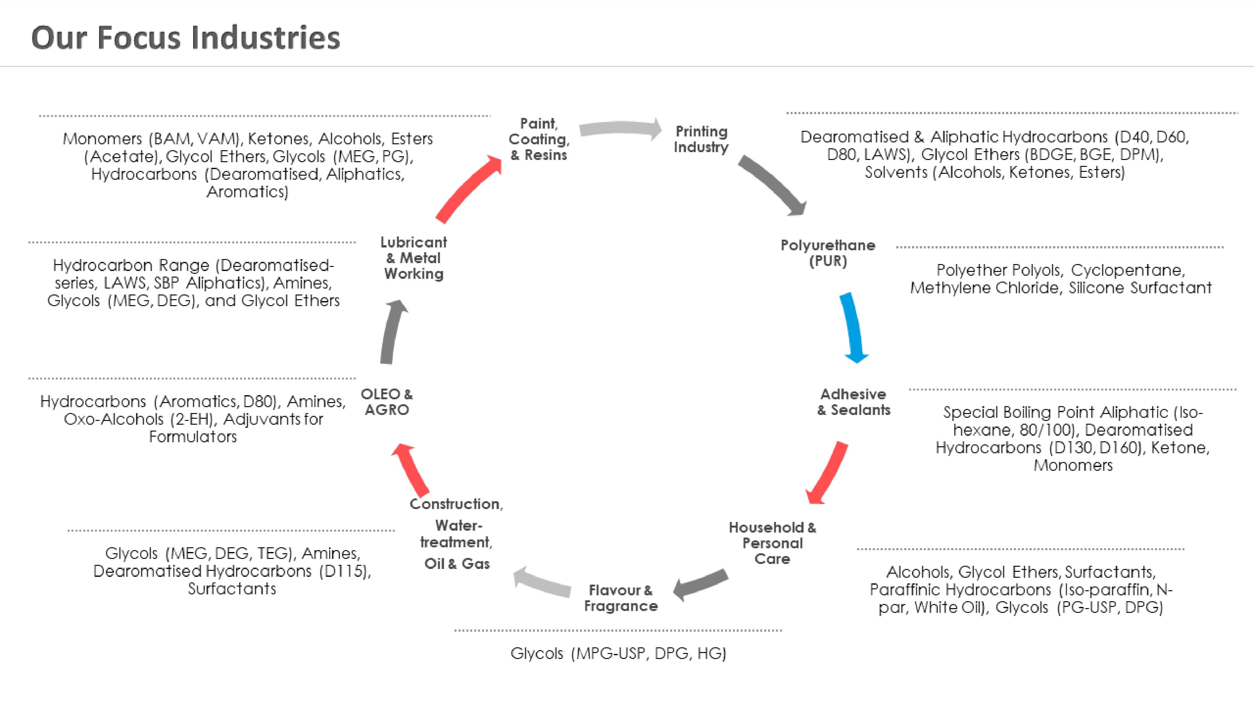 Aik Moh Solvex Corporate Profile (112020) slide 8
